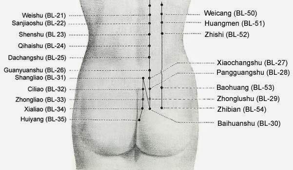 Puntos de acupuntura para el dolor de espalda